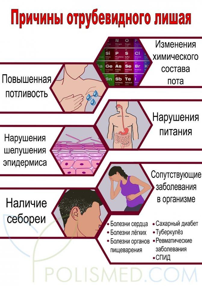 Симптомы отрубевидного лишая