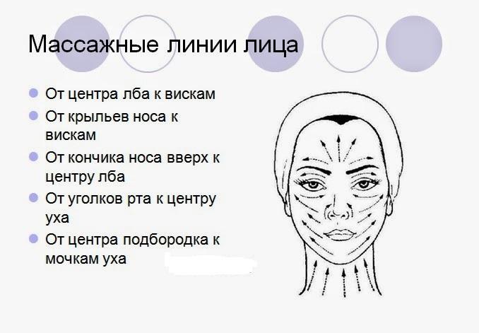 Лимфодренаж лица что это такое