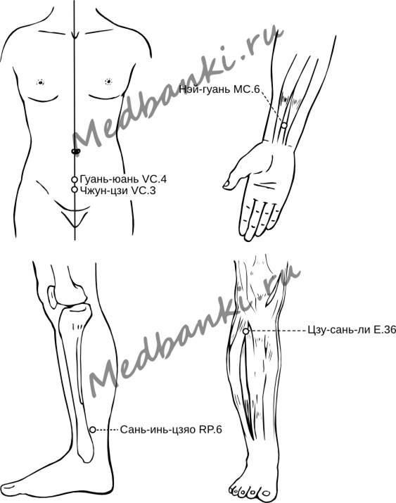 Основные точки акупунктуры схемы точек на теле и стопах