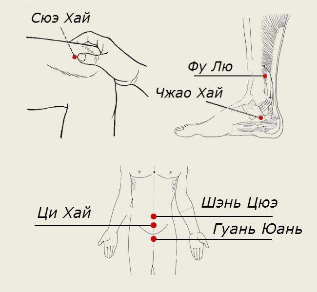 Точечный массаж: активные акупунктурные точки китайской медицины на теле - атлас, схемы