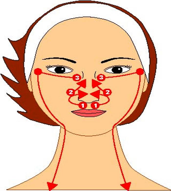 Самомассаж лица: что это такое, как проводится, противопоказания