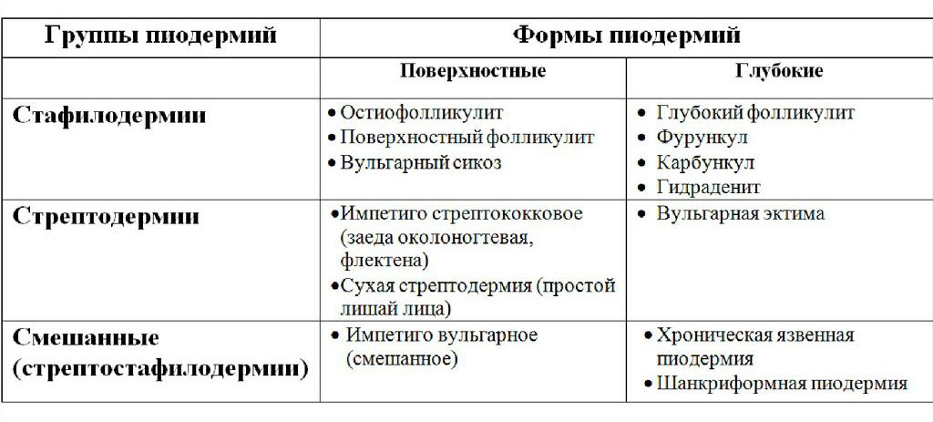 Импетиго. причины, симптомы, признаки, диагностика и лечение патологии
