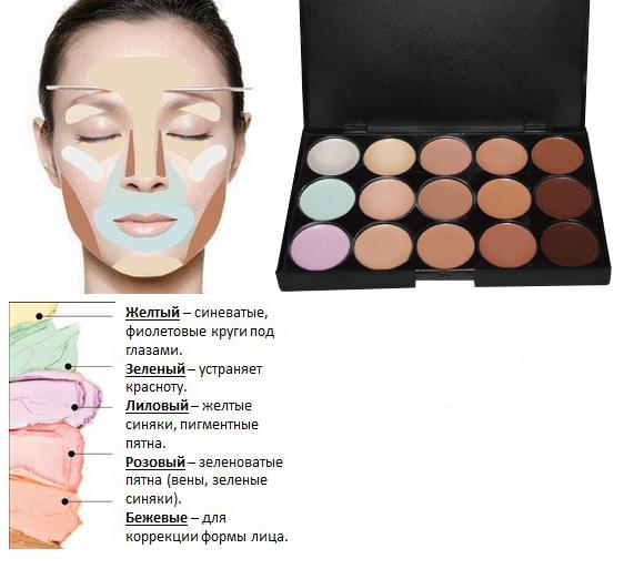 Корректор для лица: как правильно наносить и пользоваться, как выбрать, рейтинг лучших консилеров / mama66.ru