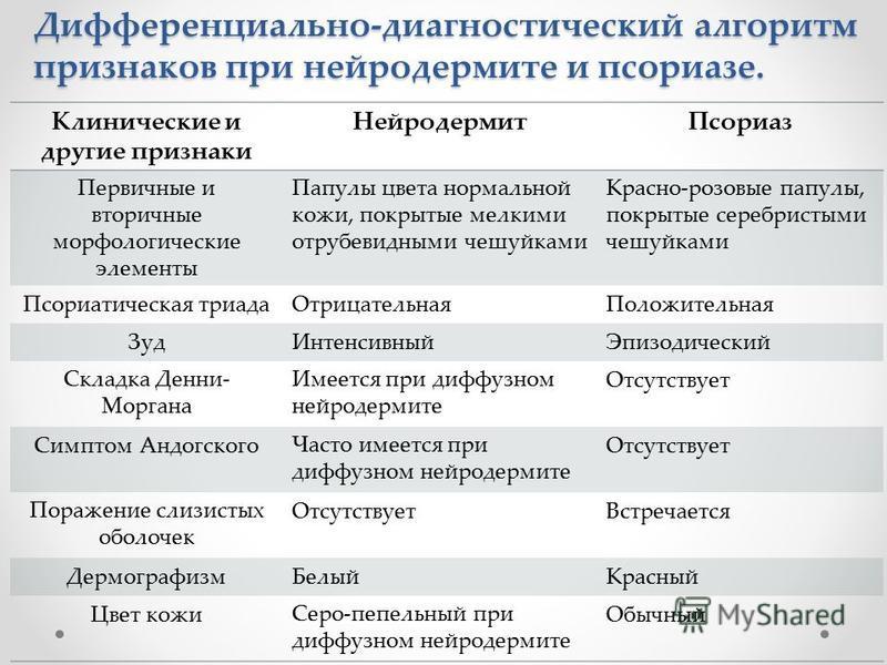 Нейродермит, симптомы и лечение, фото